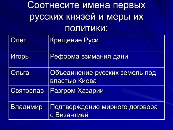 Соотнесите имена первых русских князей и меры их политики: