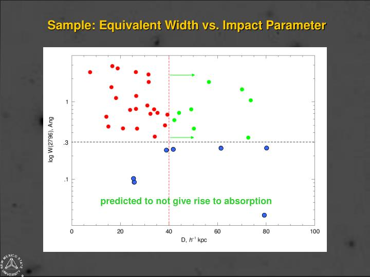 Sample: Equivalent Width vs. Impact Parameter