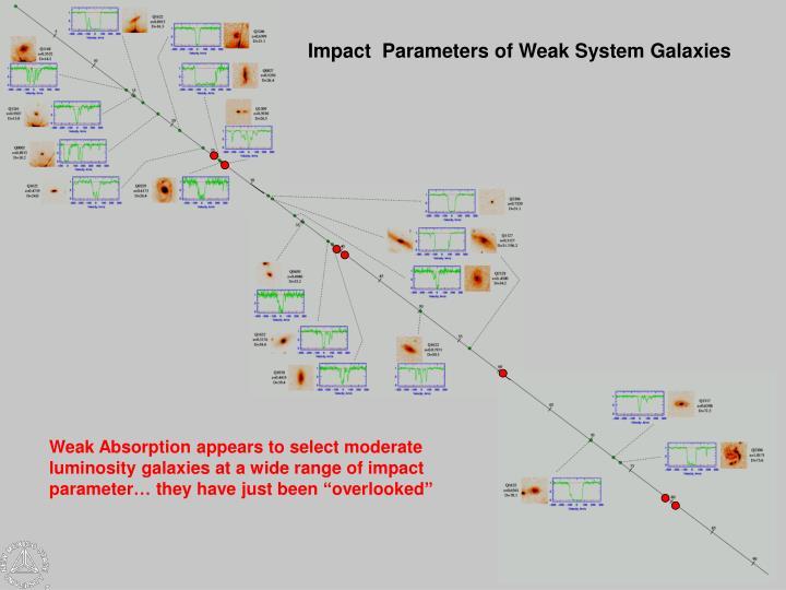 Impact  Parameters of Weak System Galaxies