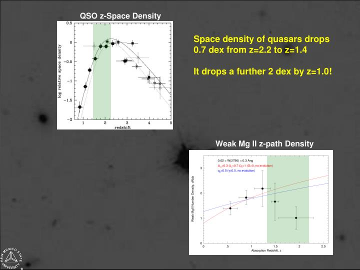 QSO z-Space Density