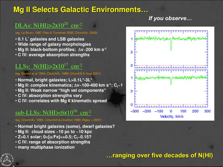 Mg II Selects Galactic Environments…