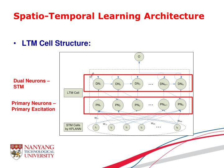 Spatio-Temporal Learning Architecture