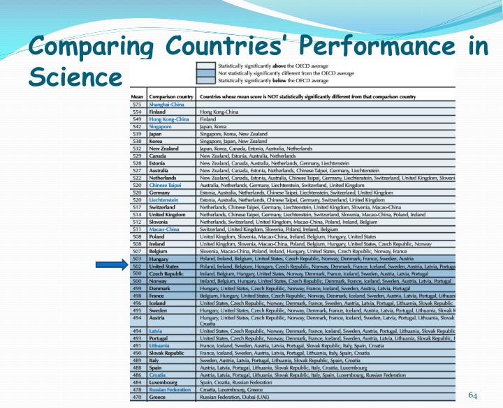 Comparing Countries' Performance in Science