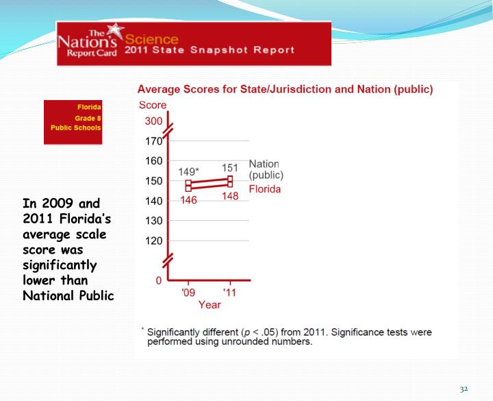 In 2009 and 2011 Florida's average scale score was significantly lower than National Public