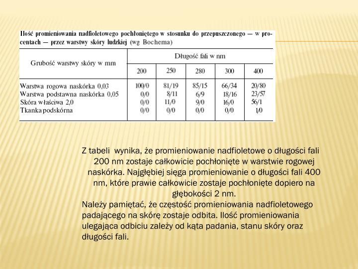 Z tabeli  wynika, że promieniowanie nadfioletowe o długości fali