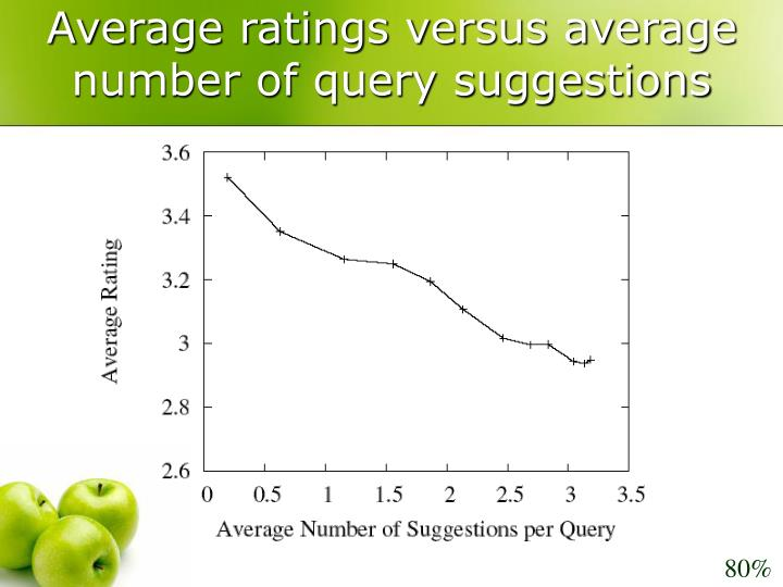 Average ratings versus average number of query suggestions
