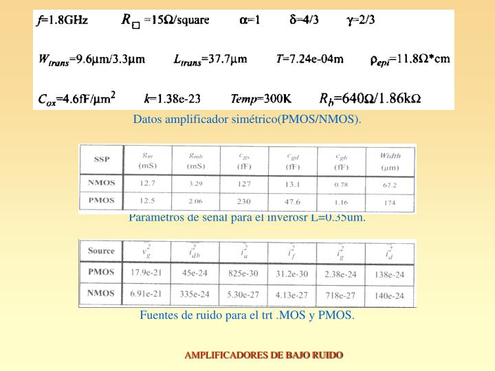Datos amplificador simétrico(PMOS/NMOS).