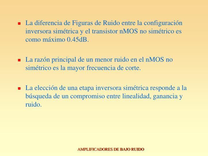 La diferencia de Figuras de Ruido entre la configuración inversora simétrica y el transistor nMOS no simétrico es como máximo 0.45dB.