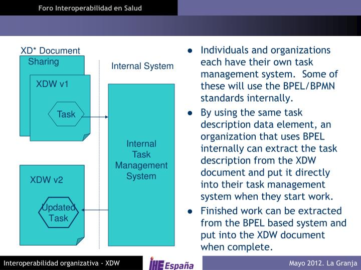 Individuals and organizations each have their own task management system.  Some of these will use the BPEL/BPMN standards internally.