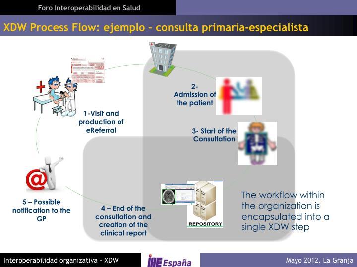 XDW Process Flow: ejemplo – consulta primaria-especialista