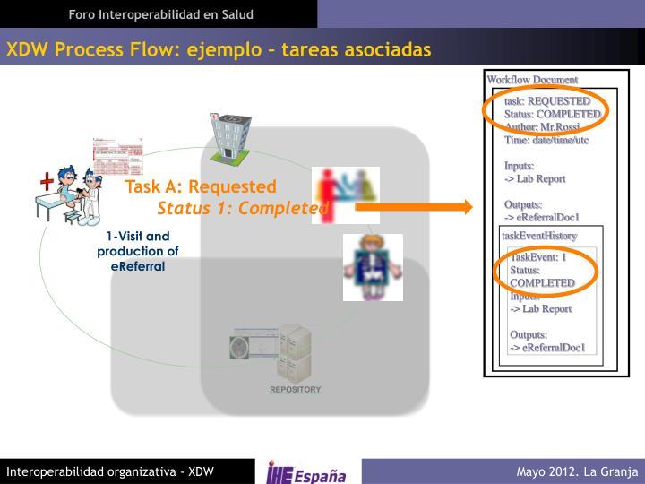XDW Process Flow: ejemplo – tareas asociadas