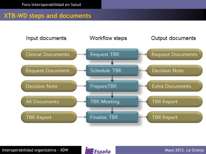 XTB-WD steps and documents