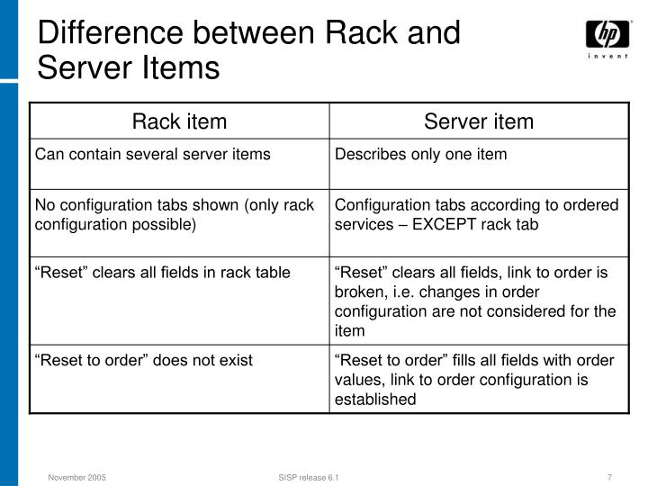 Difference between Rack and Server Items