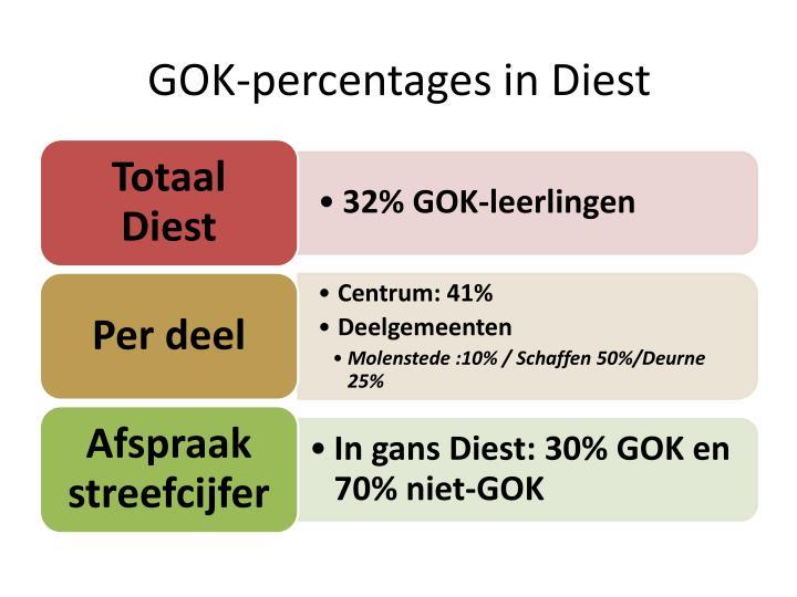 GOK-percentages in Diest