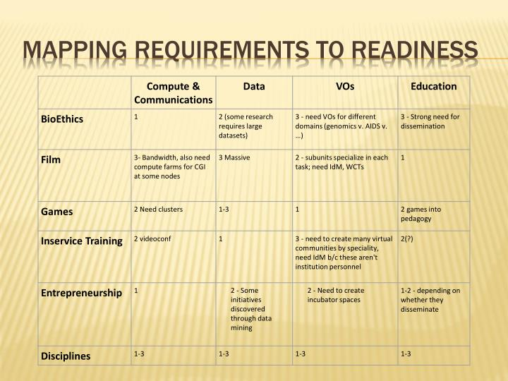 Mapping Requirements to Readiness