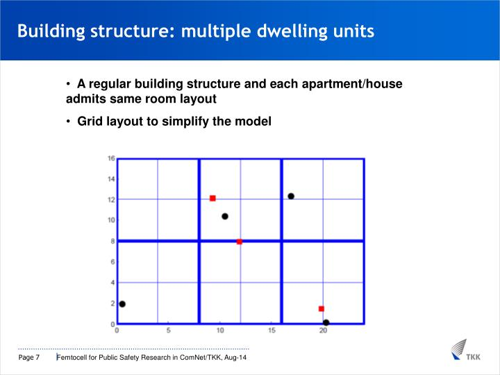 Building structure: multiple dwelling units