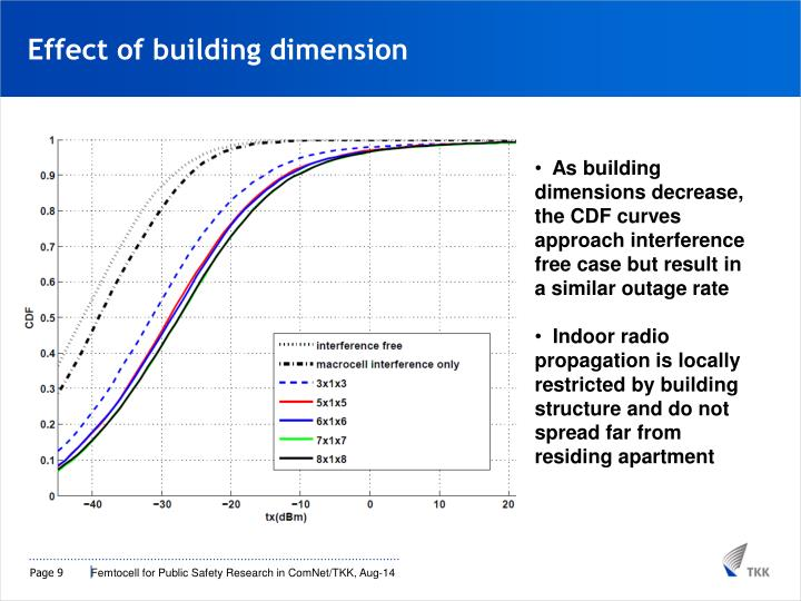 Effect of building dimension
