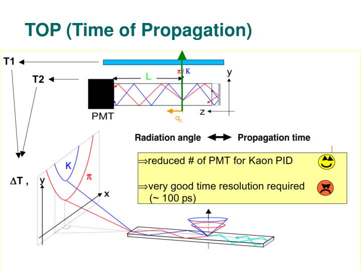 TOP (Time of Propagation)