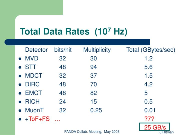 Total Data Rates  (10