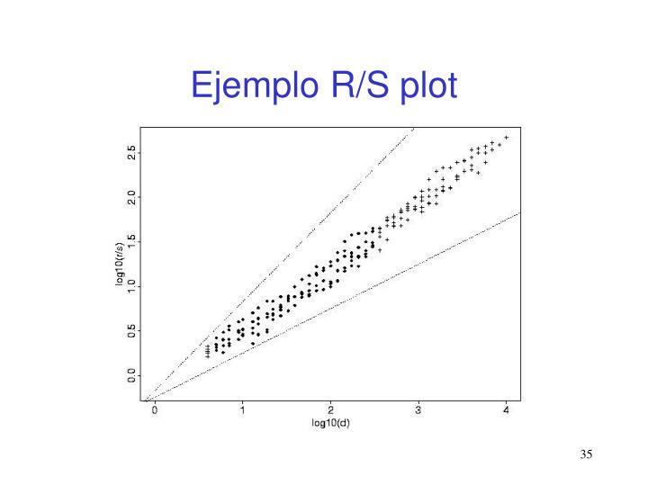 Ejemplo R/S plot