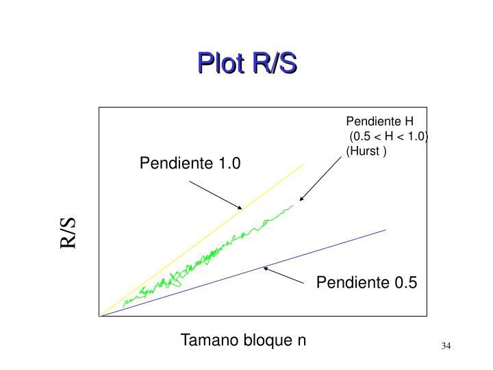 Plot R/S