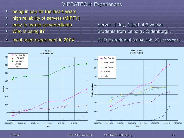 VIPRATECH: Experiences