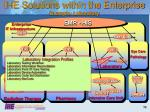 ihe solutions within the enterprise example laboratory