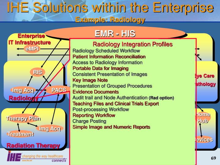 IHE Solutions within the Enterprise