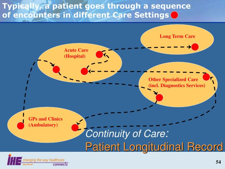 Typically, a patient goes through a sequence of encounters in different Care Settings