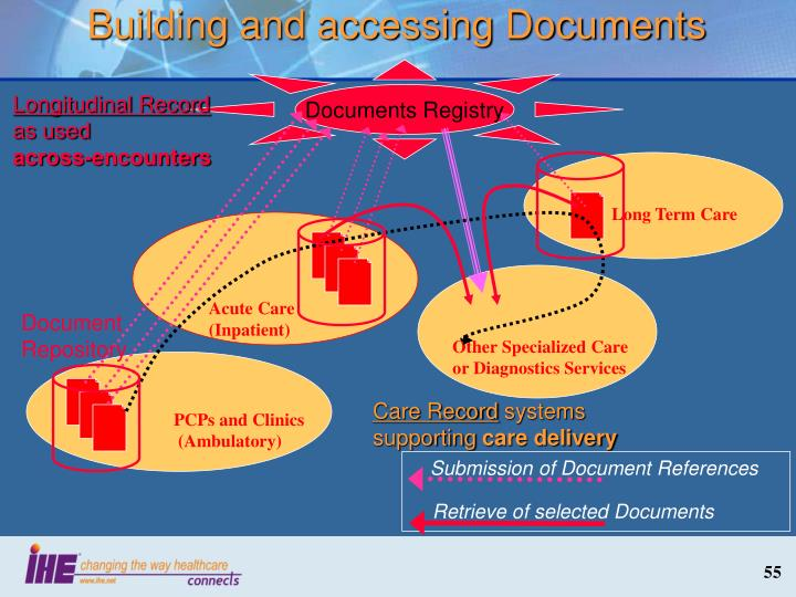 Building and accessing Documents