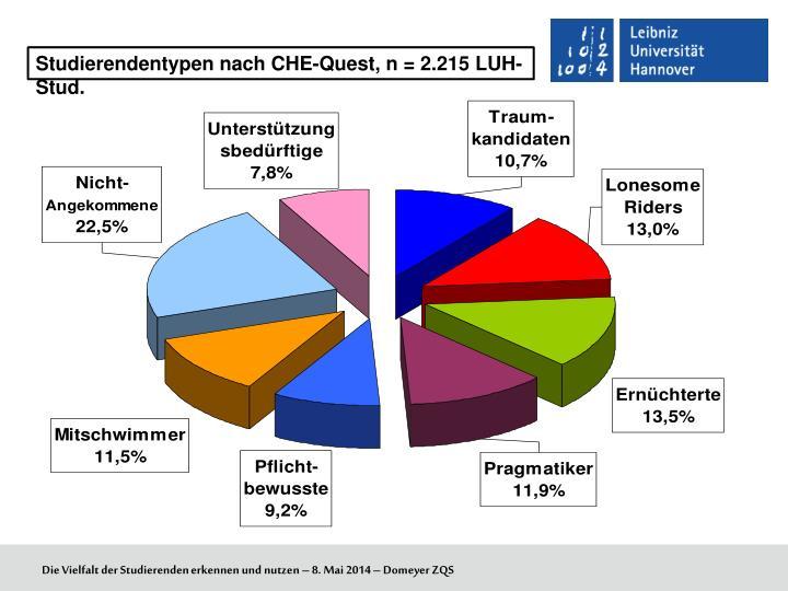 Studierendentypen nach CHE-Quest, n = 2.215 LUH-Stud.
