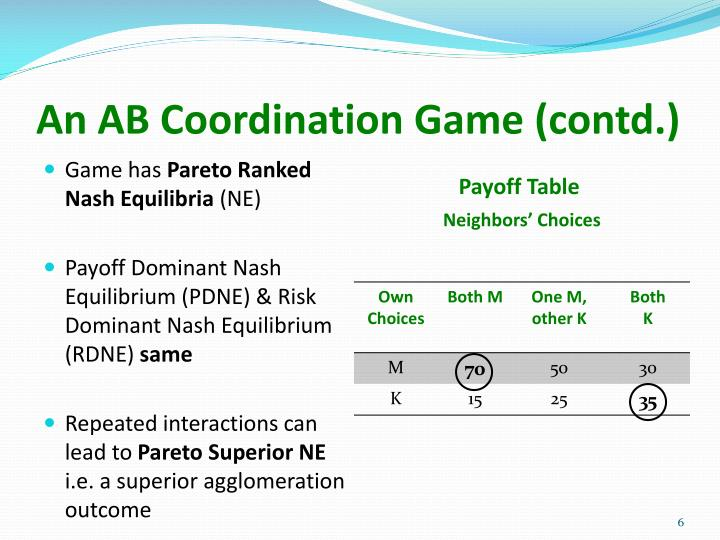 An AB Coordination Game (contd.)