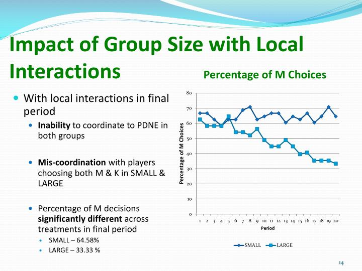 Impact of Group Size with Local Interactions