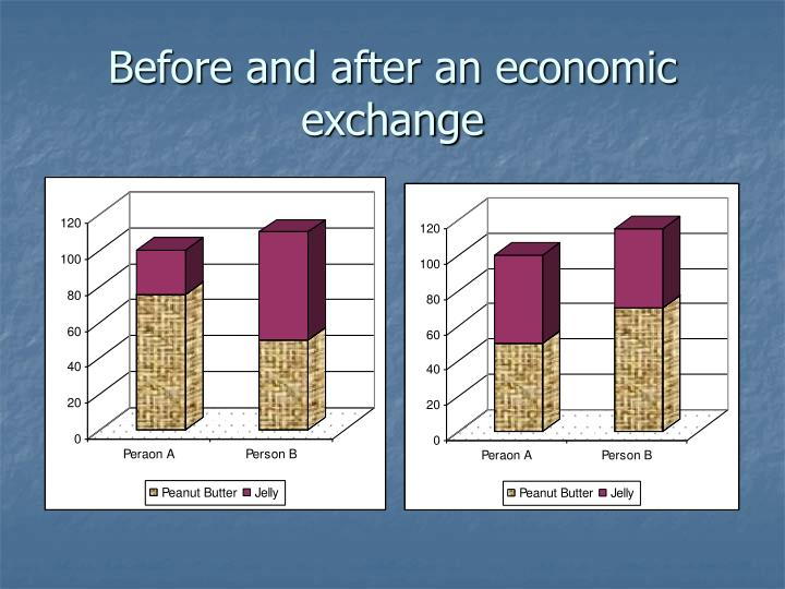 Before and after an economic exchange