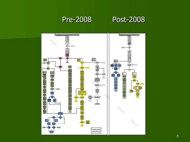 Pre-2008         Post-2008
