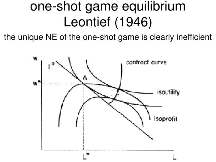 one-shot game equilibrium