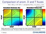 comparison of anom d and t fluxes