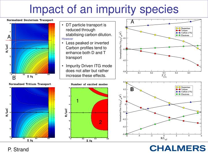 Impact of an impurity species