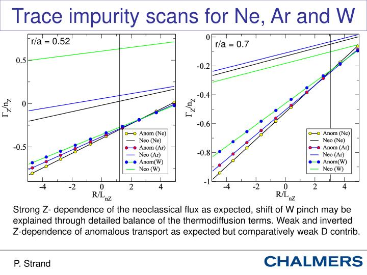 Trace impurity scans for Ne, Ar and W