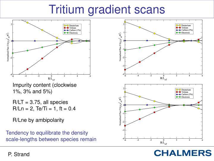 Tritium gradient scans