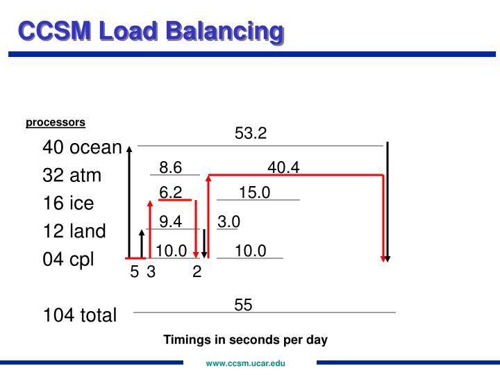 CCSM Load Balancing