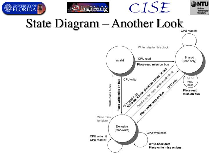 State Diagram – Another Look