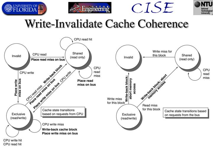 Write-Invalidate Cache Coherence