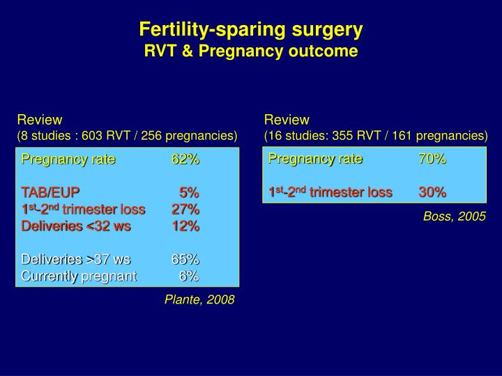 Fertility-sparing surgery