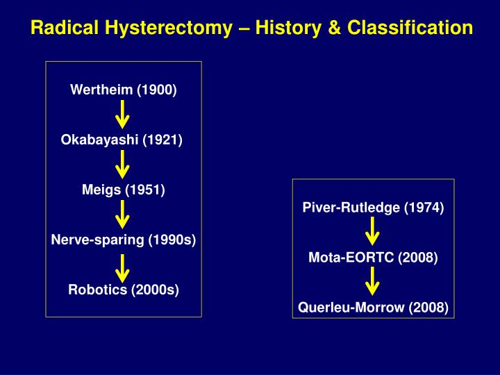 Radical Hysterectomy – History & Classification