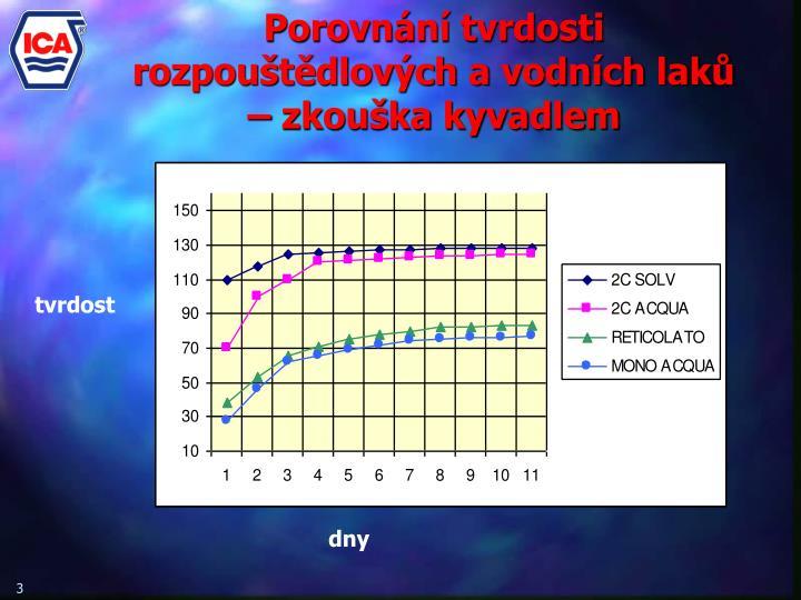 Porovnání tvrdosti rozpouštědlových a vodních laků – zkouška kyvadlem