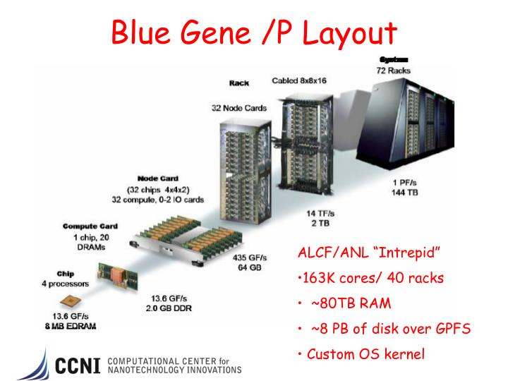 Blue Gene /P Layout