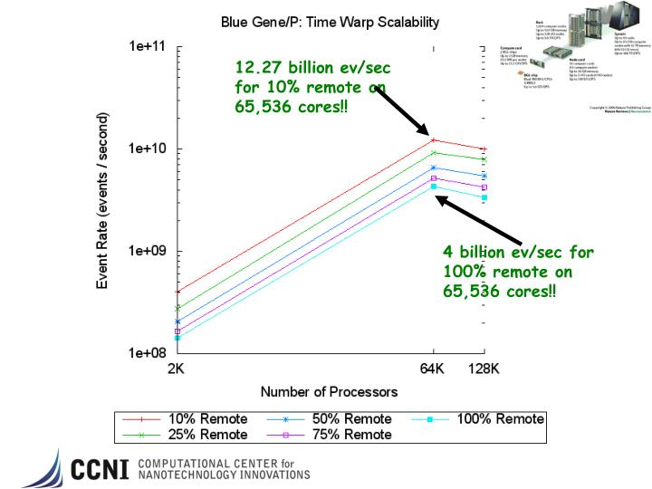 12.27 billion ev/sec for 10% remote on 65,536 cores!!