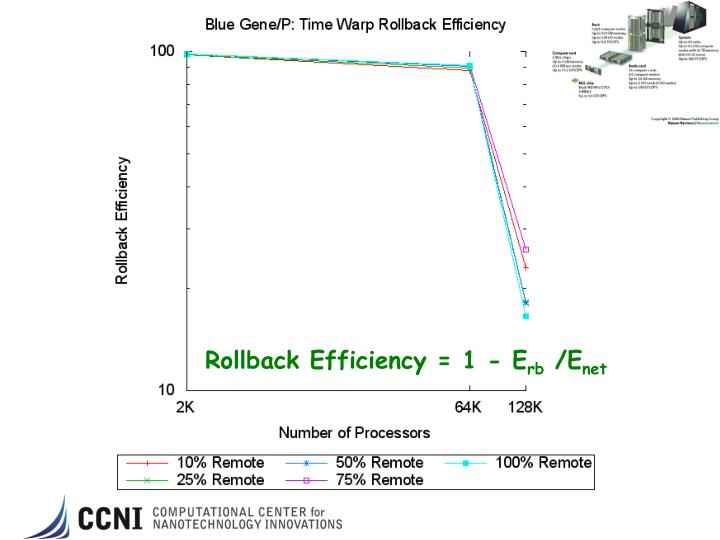 Rollback Efficiency = 1 - E