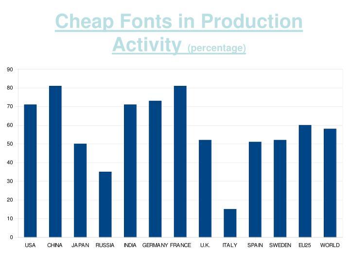 Cheap Fonts